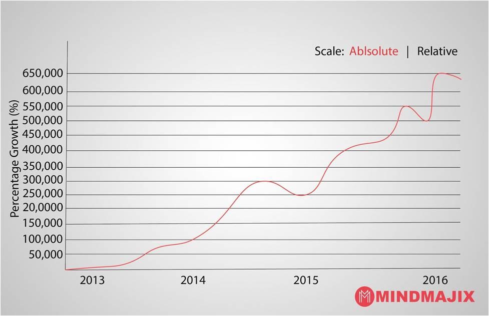 Growth of AngularJS