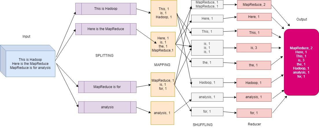 Mapreduce in Bigdata