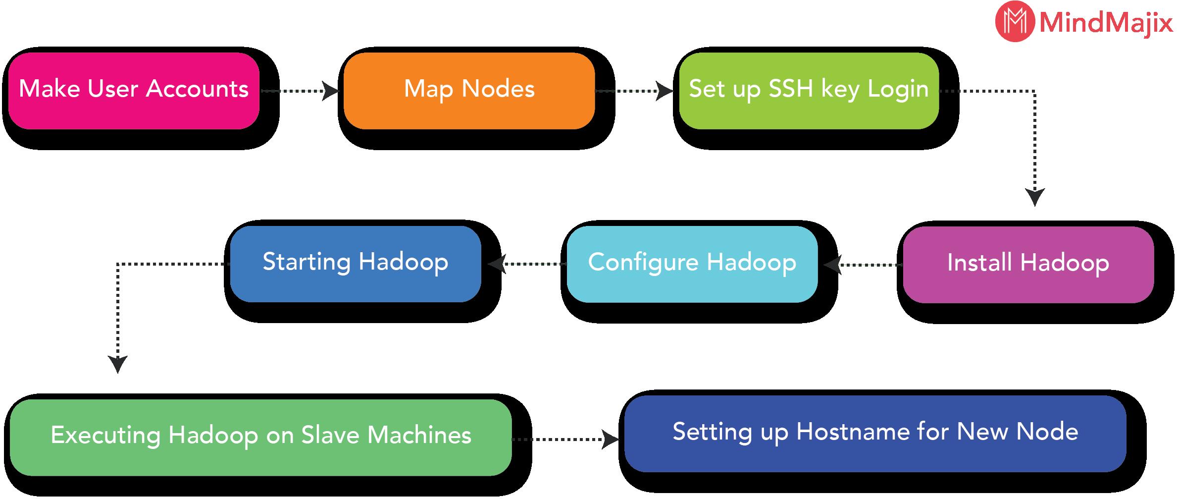 Hadoop Multi-Node Cluster