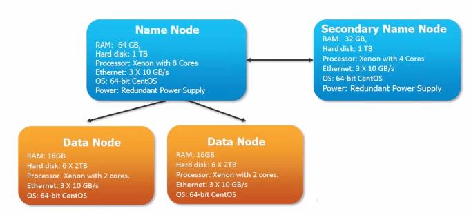 Individual Configurations of Hadoop Cluster