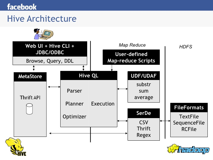 Hadoop Cluster in Facebook