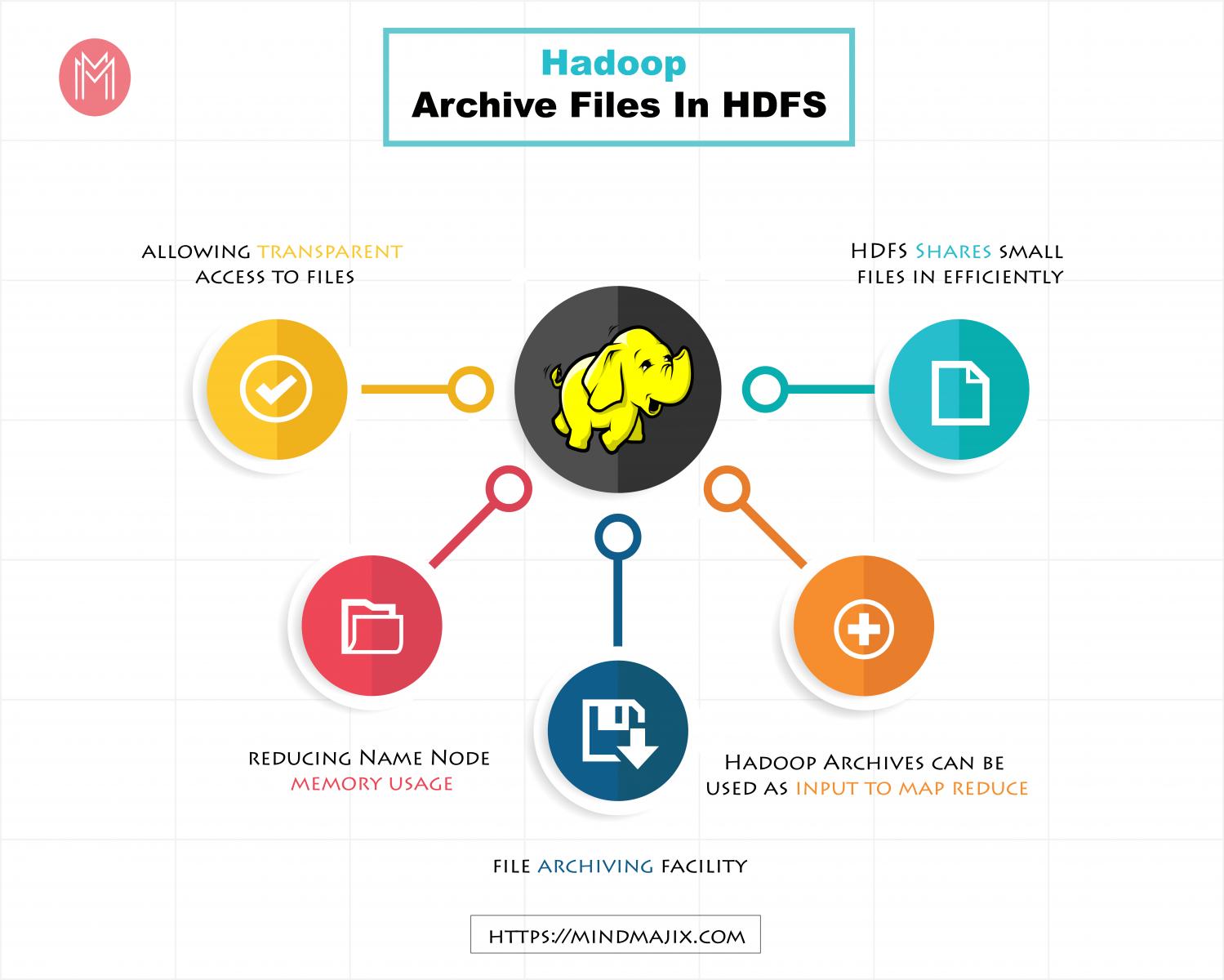 Hadoop Archive Files In HDFS