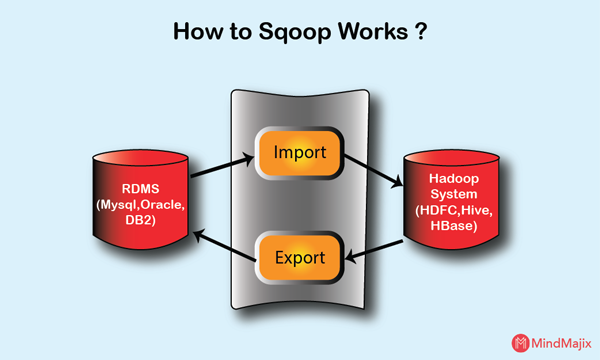 How to Sqoop works?