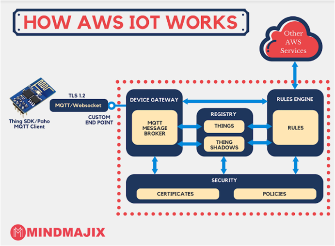 How AWS IoT Works?