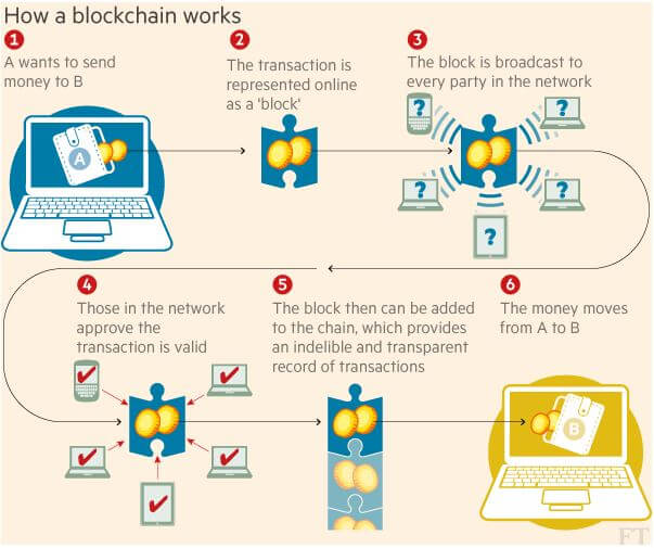 Virtual financial transactions using BlockChain Technology