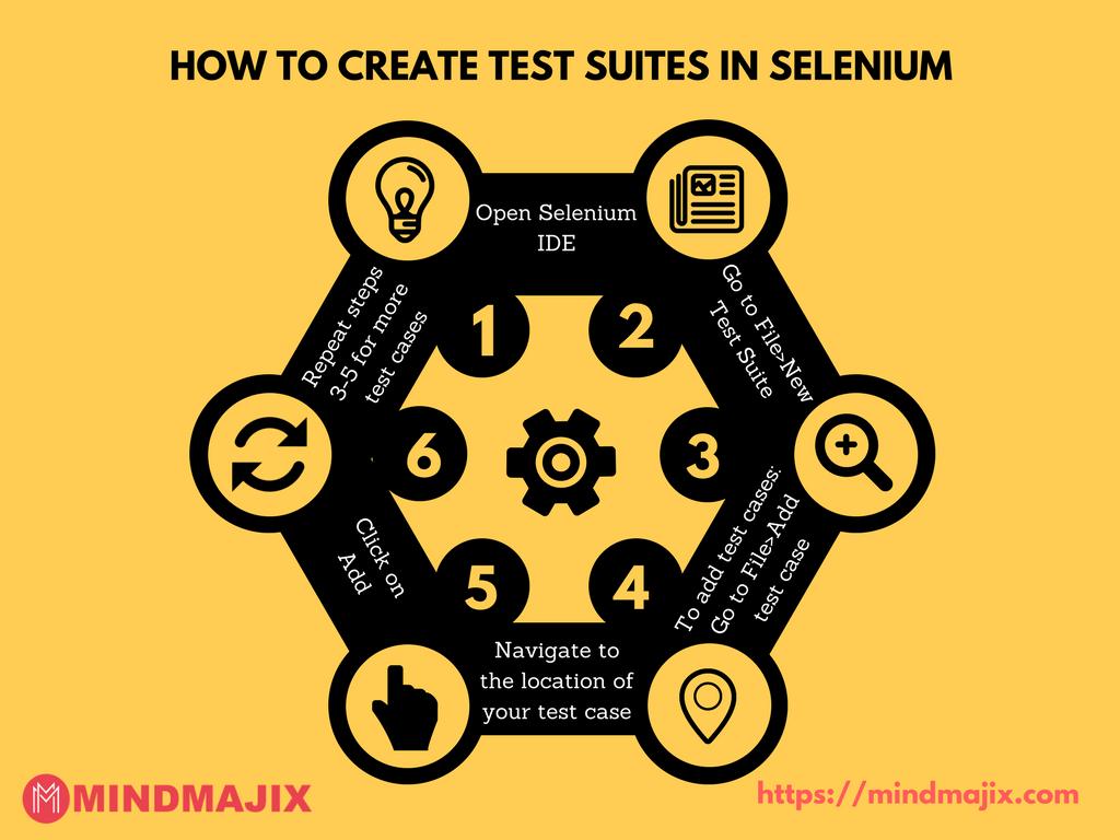 How to Create test suites in Selenium