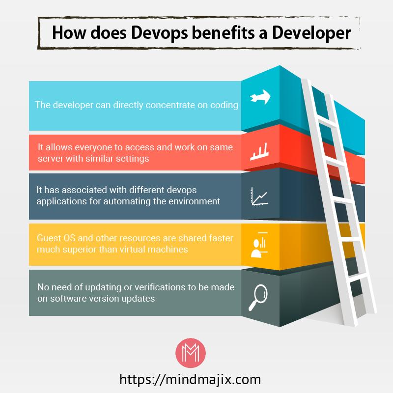 How does DevOps benefits a Developer?