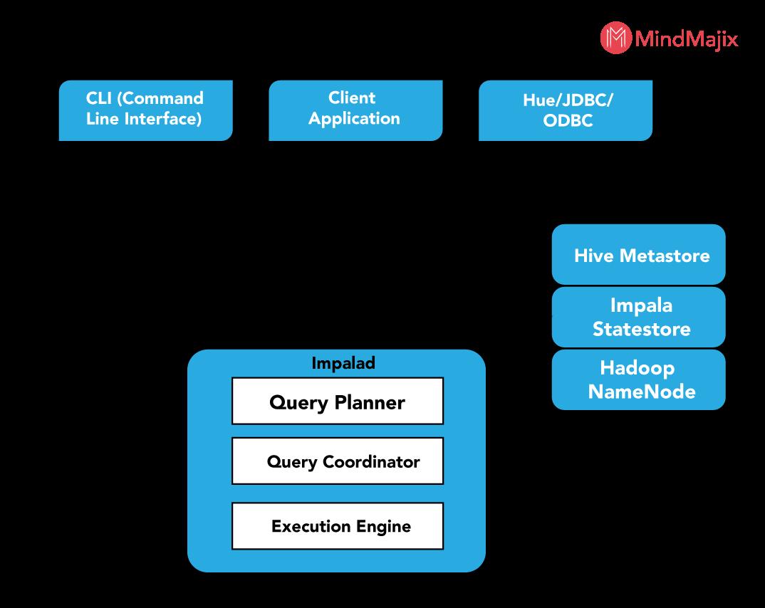 Hive Process Data