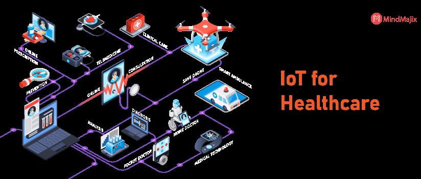 IoT Application - Healthcare