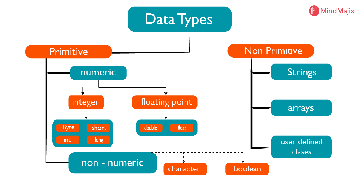 data-types-in-java
