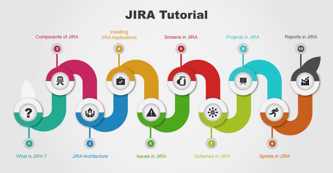 JIRA Tutorials