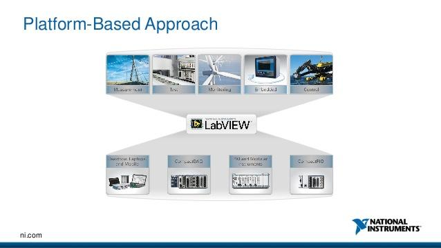 platform based approach