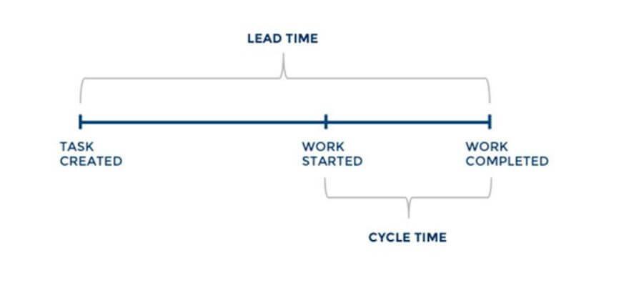 Lead Time - Agile Metircs