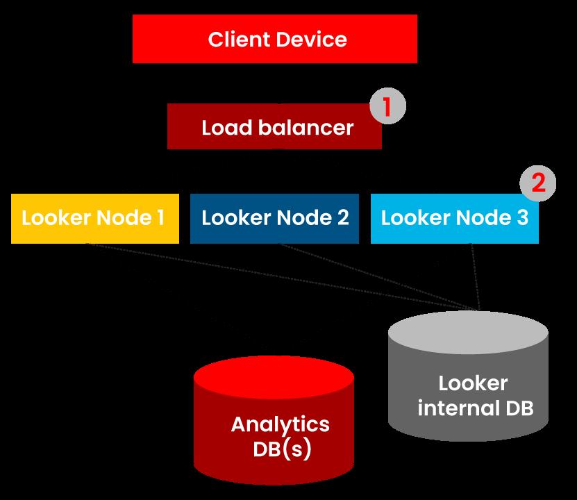 Client Device