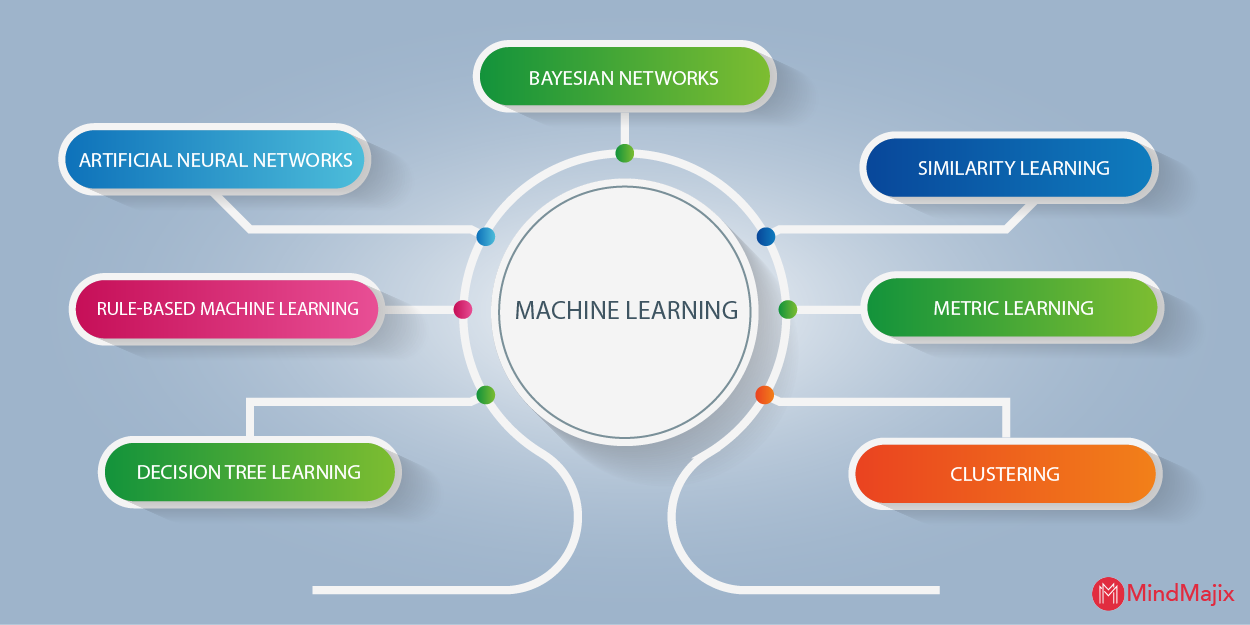 Techniques of Machine Learning