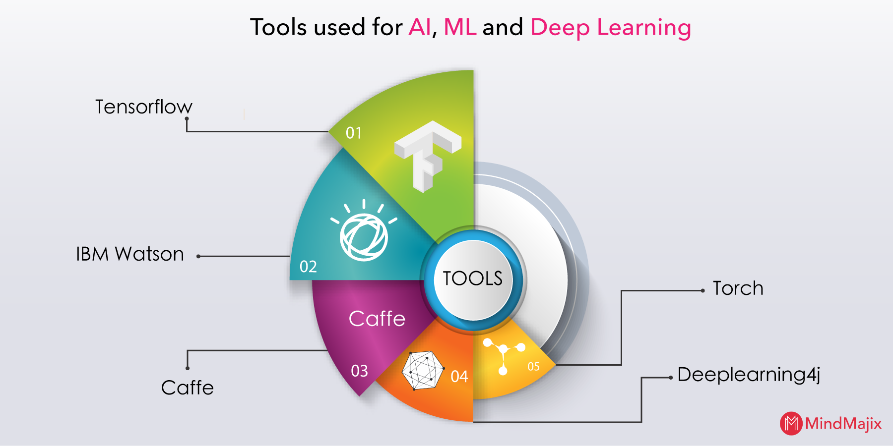 Tools used for AI, ML and Deep Learning