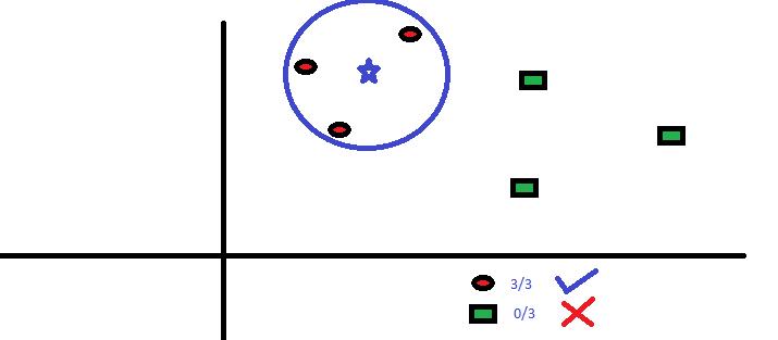 K-nearest neighbour (KNN) Classifier