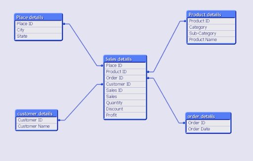 Star schema and snowflake schema in QlikView - Data model