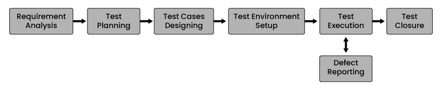 STLC ( Software Testing Life Cycle)
