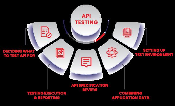 Performance of API Testing