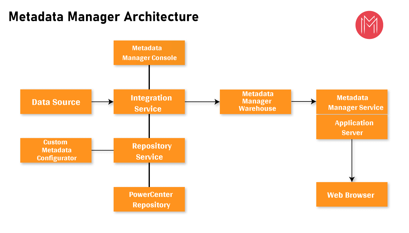 Metadata Manager Architecture