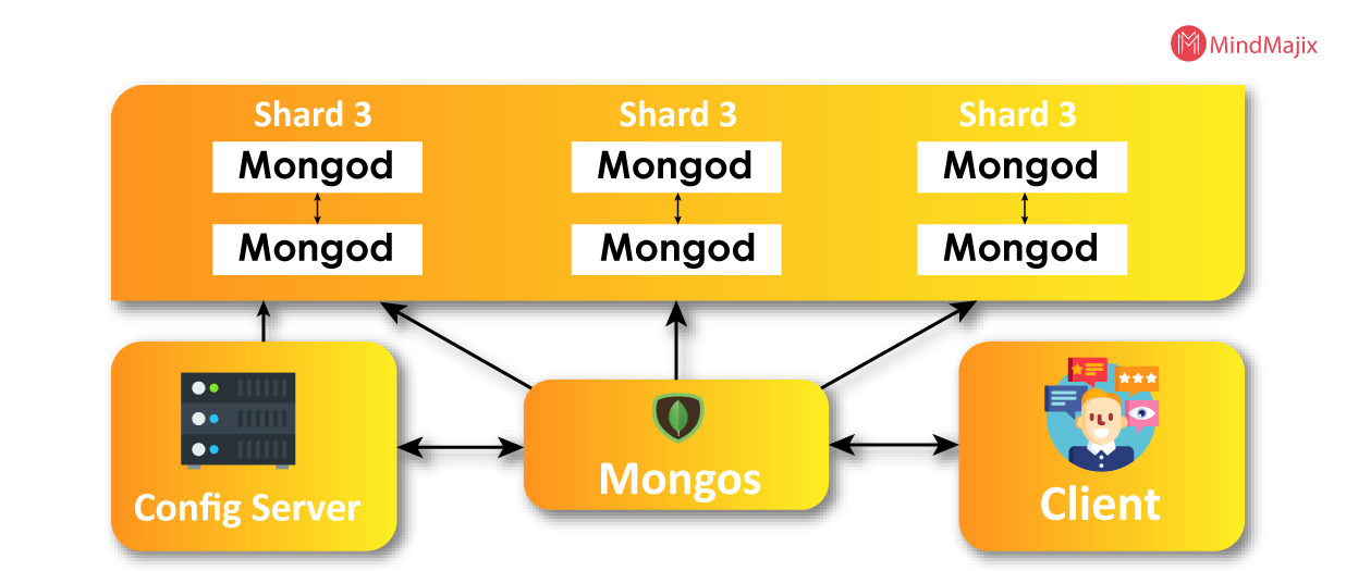 Architecture of MongoDB