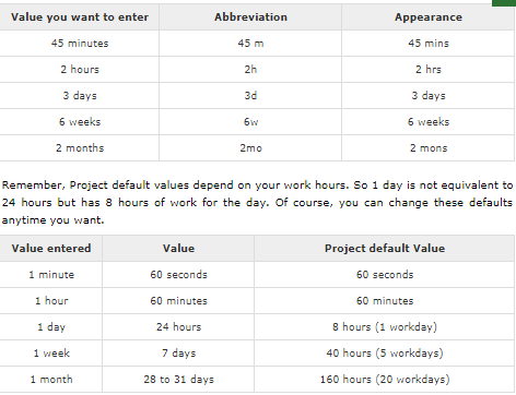 Task duration in MS Project