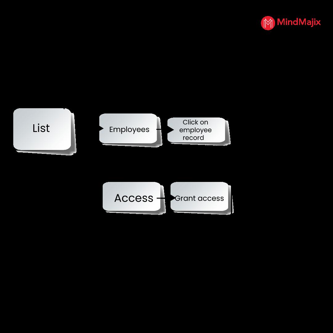 grant individual access