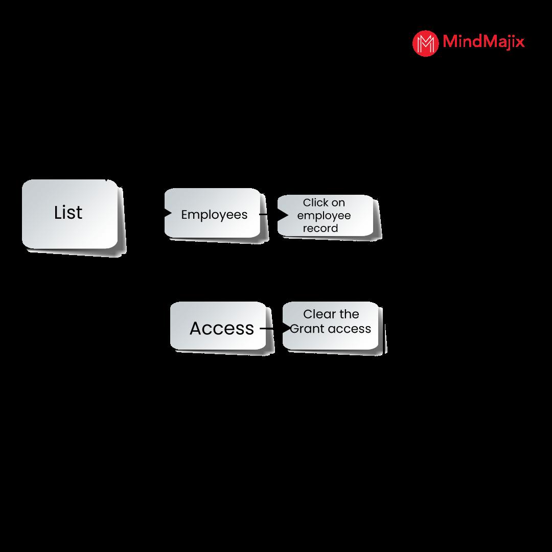 remove individual access