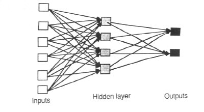 Feedforward Neural Network in AI