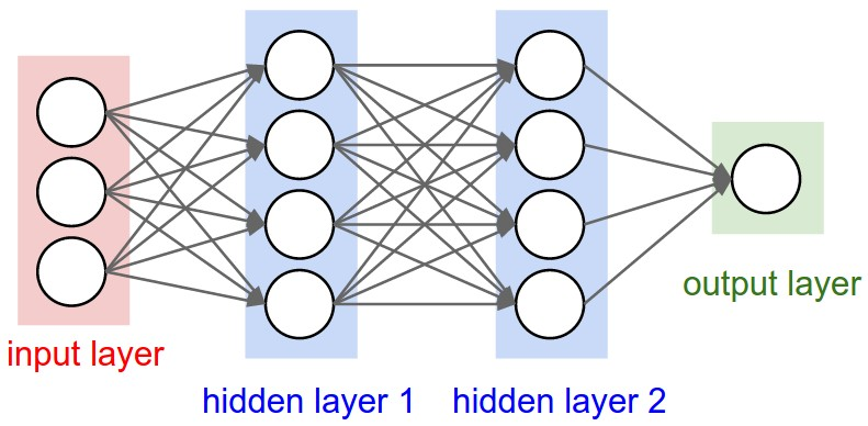 Convolutional neural networks in AI