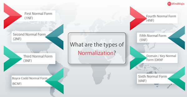 Types of Normalization