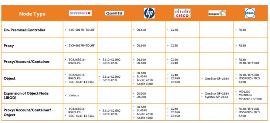 Example Server Models