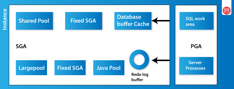 Oracle DBA Shared memory structure