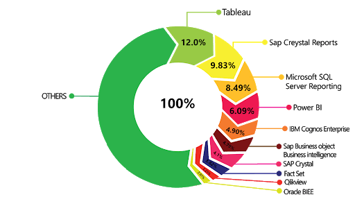 Power Bi Doughnut Charts