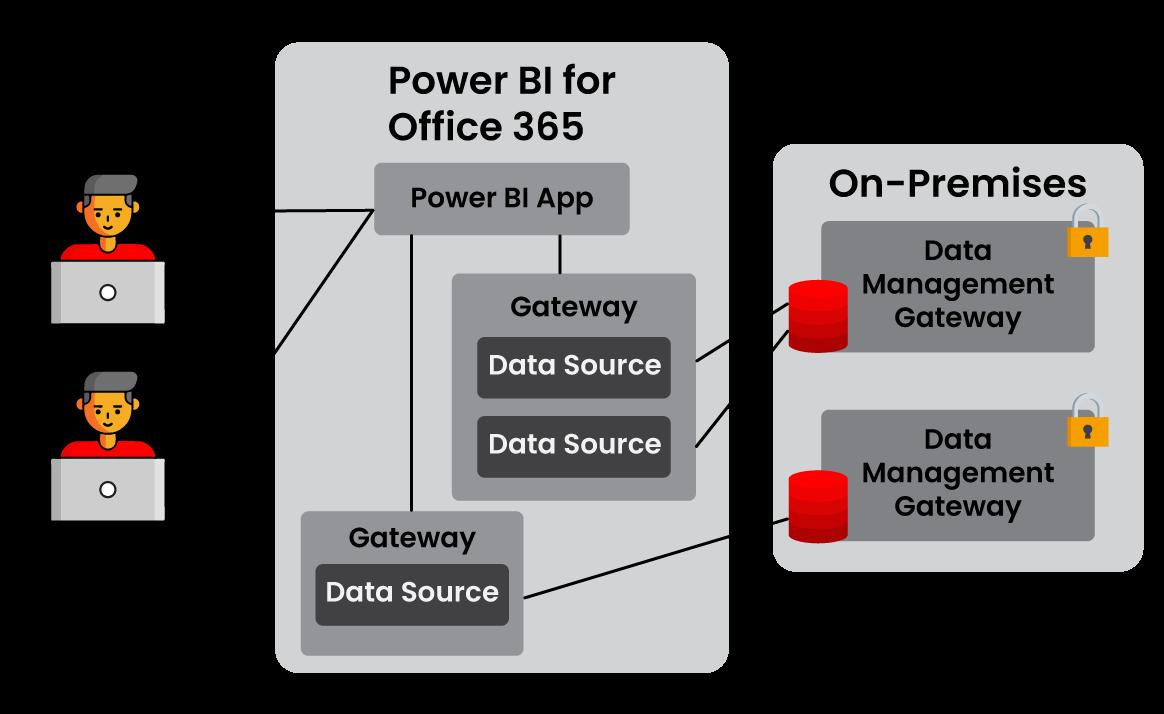 powerbi-gateway