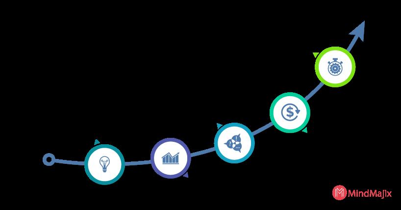 progression of customer supplier relationship