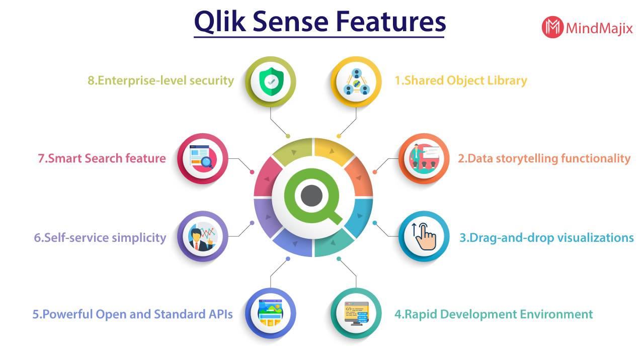 Qliksense Features