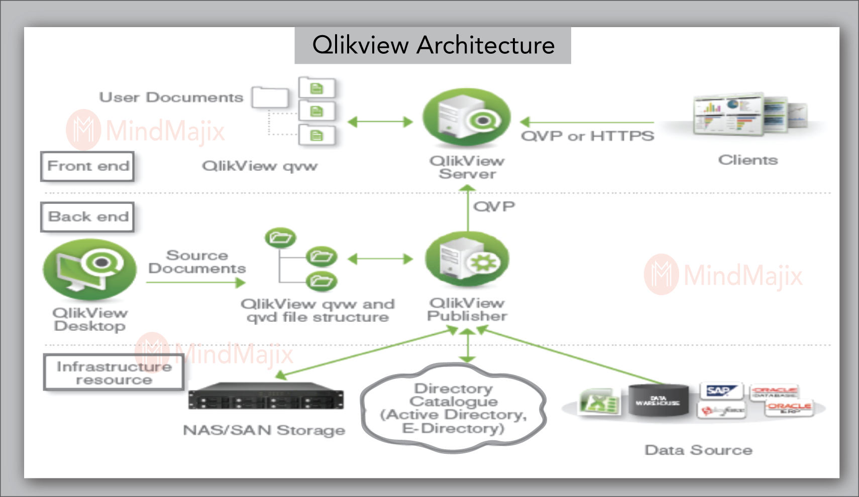 Qlikview Architecture
