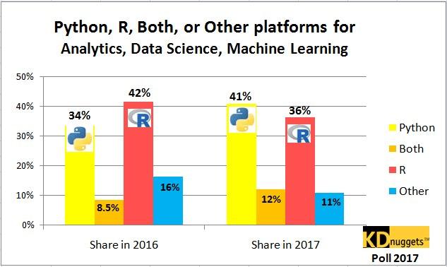 R vs Python stats