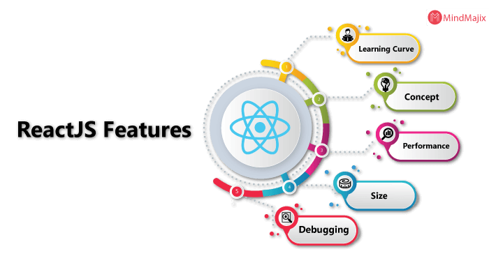 Reactjs features