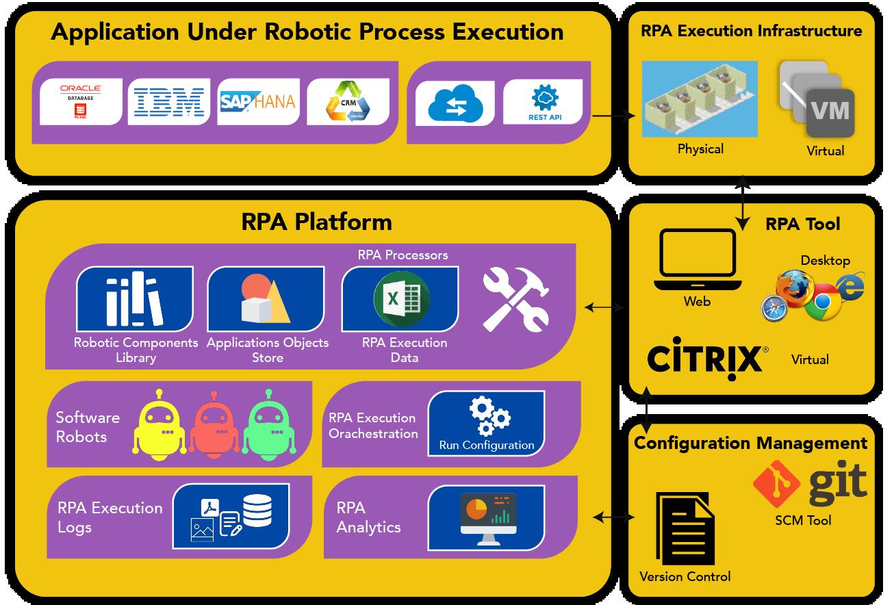RPA solution architecture