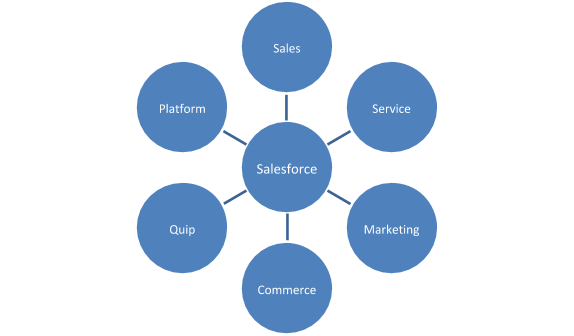Types of services are offered by Salesforce