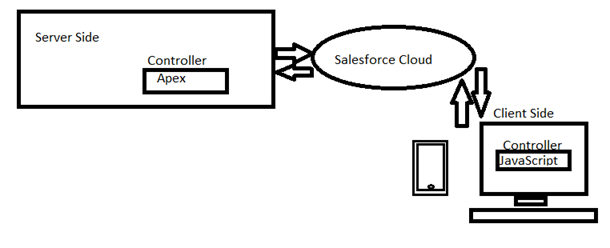 Client-Server Controller