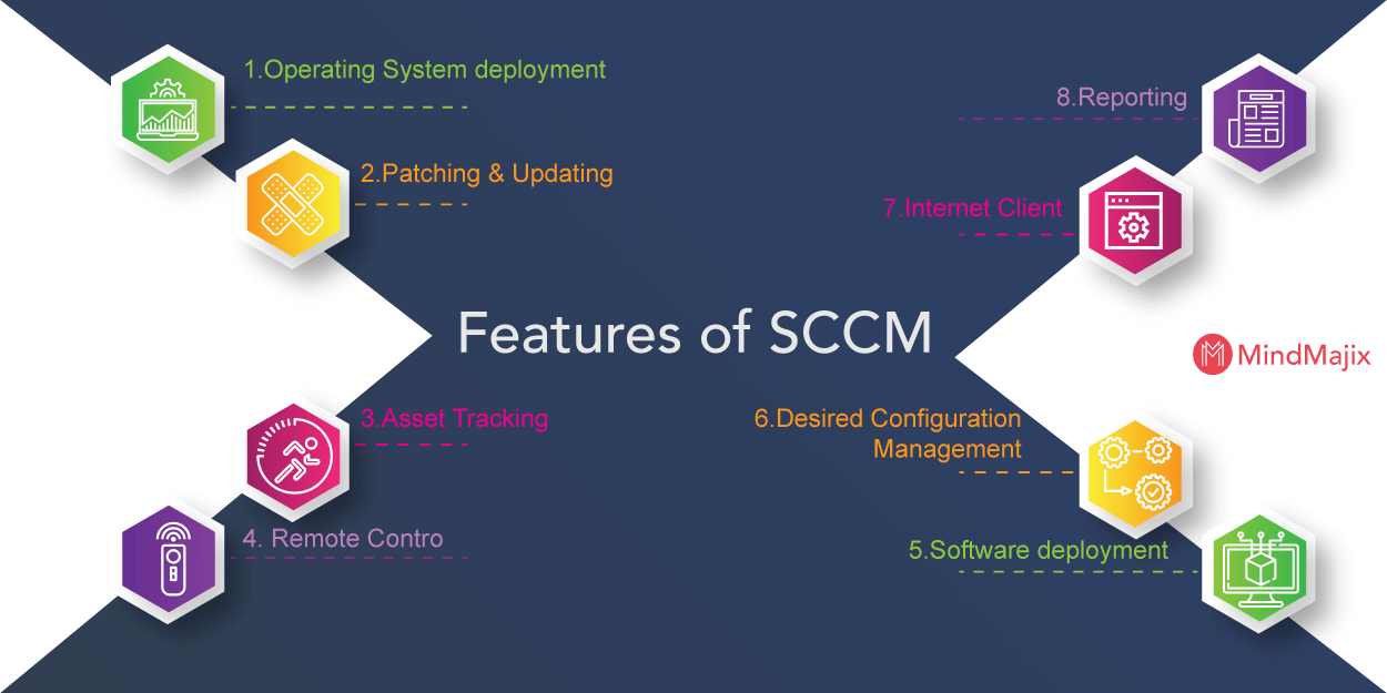 SCCM Features