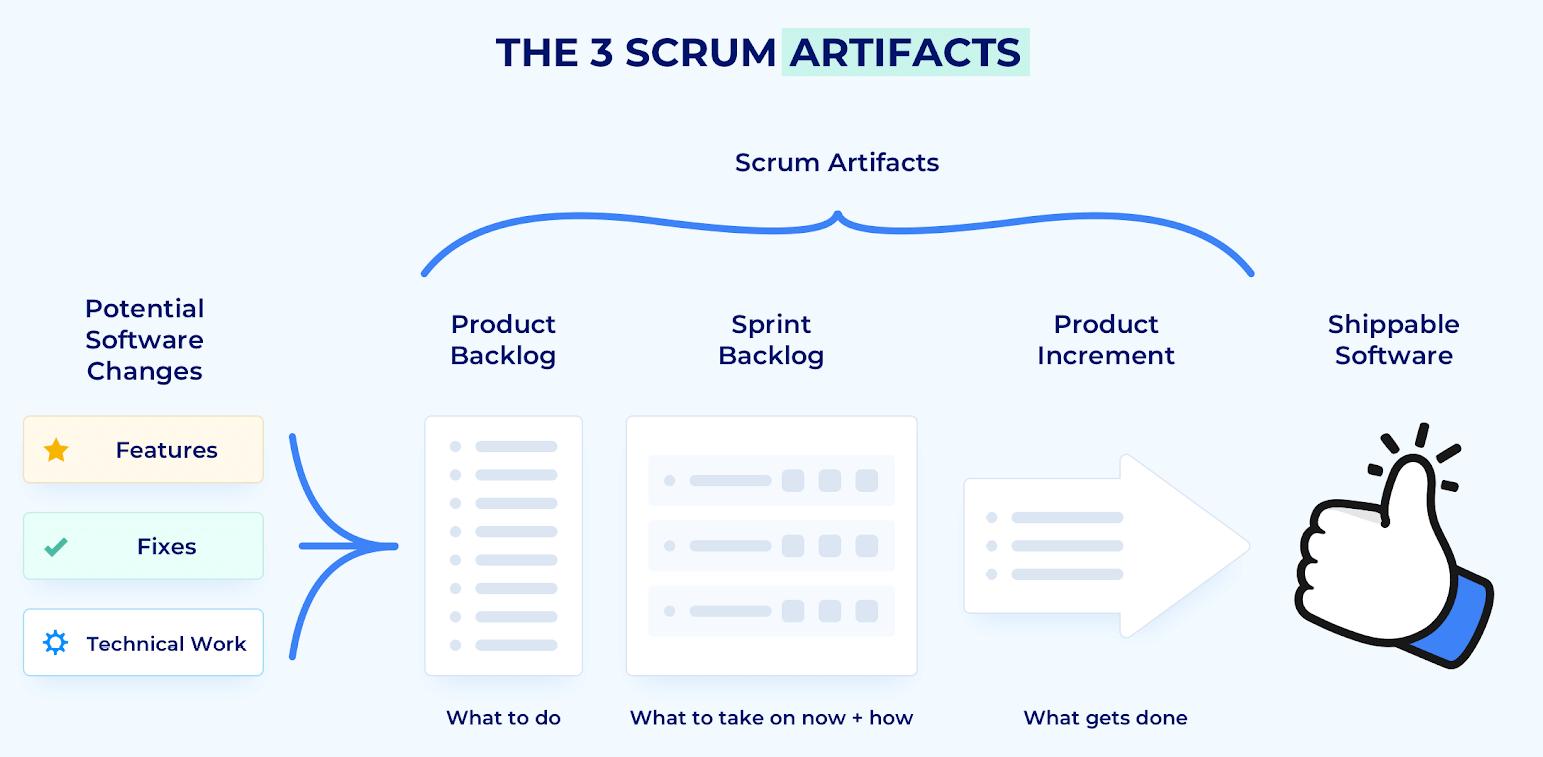 Scrum Artifacts