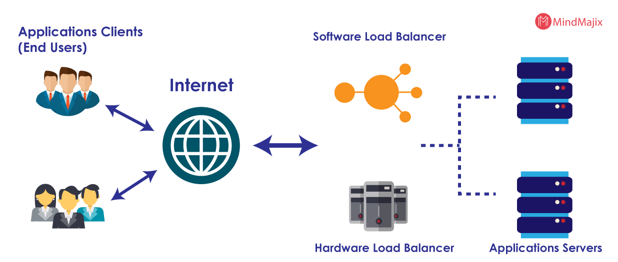 aws server load balancer