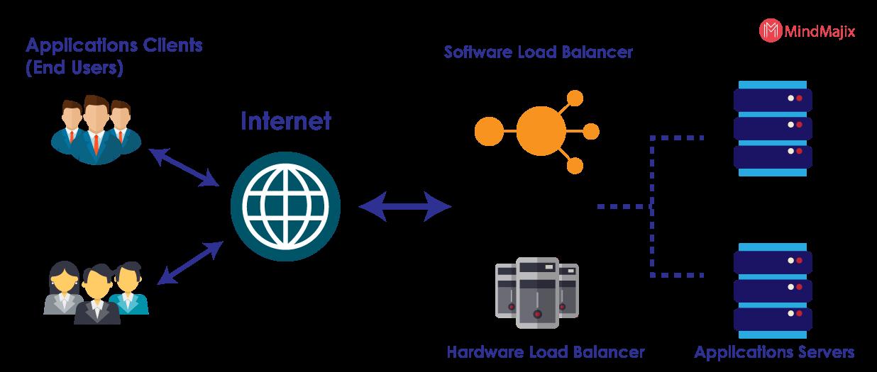 aws server load balancer
