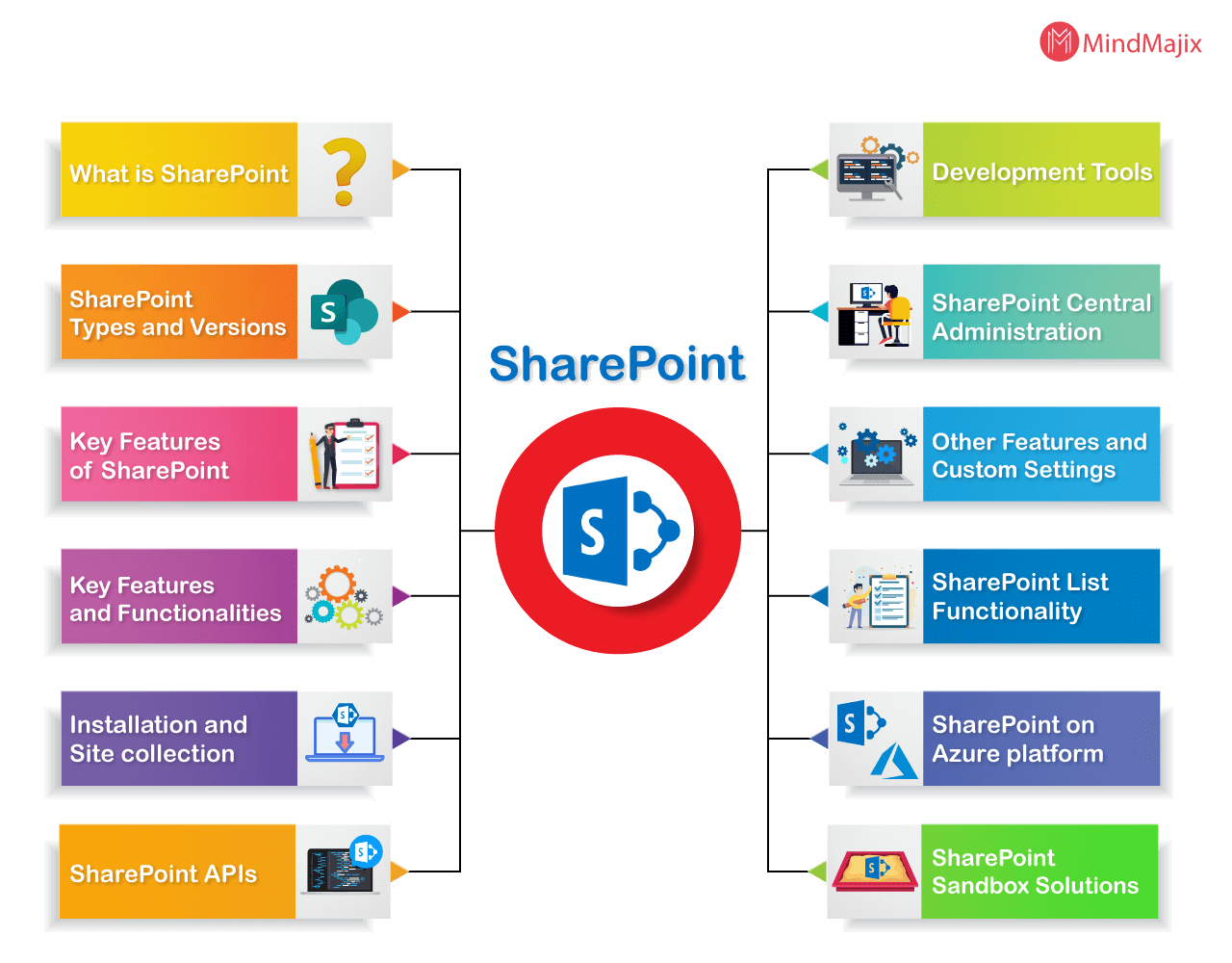 SharePoint Tutorial