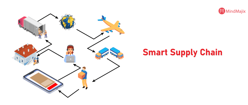 IoT Application - Smart Supply Chain